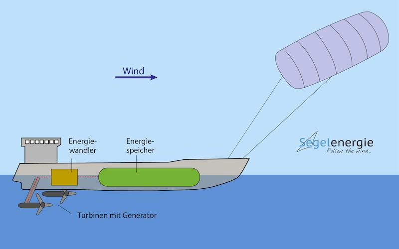 schiffe wasserströmung schiffskörper