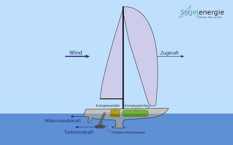 Energieschiff_Segel_800x500