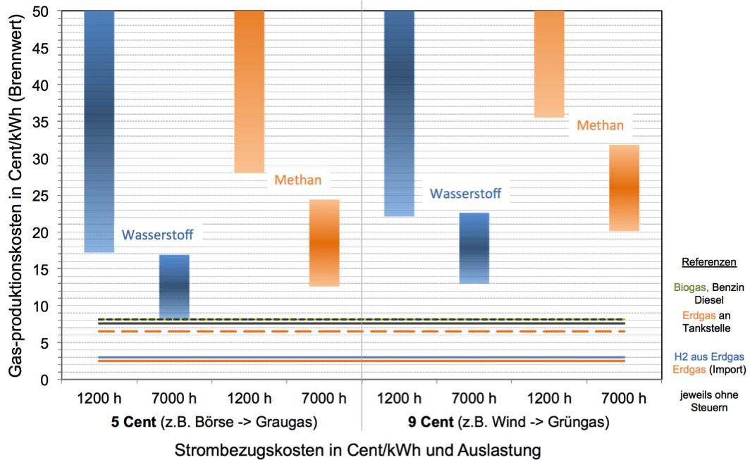Kosten von Windgas / Power-to-Gas an Land mit Wind Onshore & Graustrom von der Börse