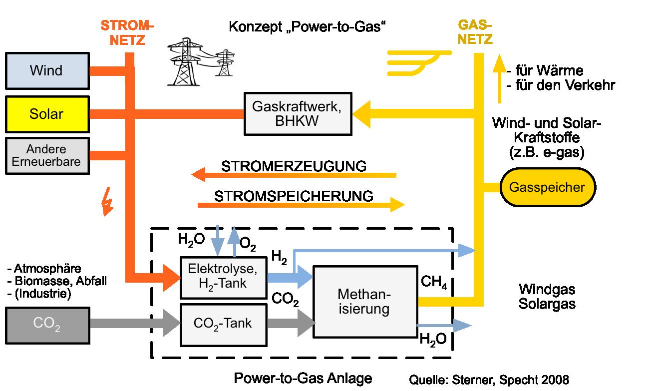 Power-to-Gas - Das Original