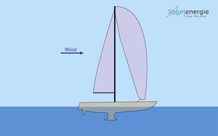 01_Energieschiff_Segel_ohne_Kraefte