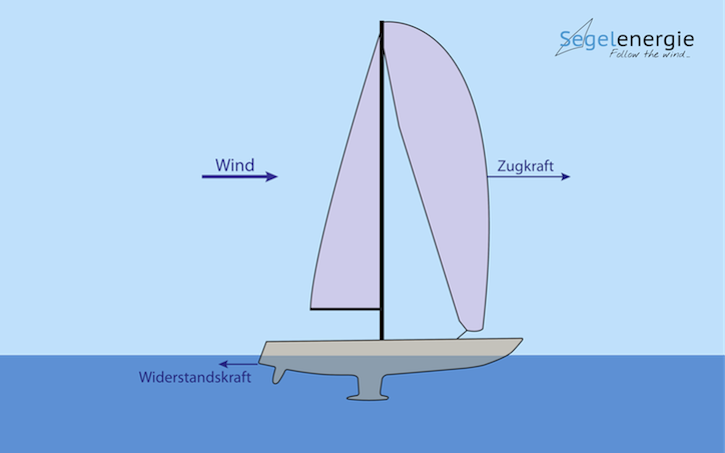 02_Energieschiff_Segel_ohne_Turbine