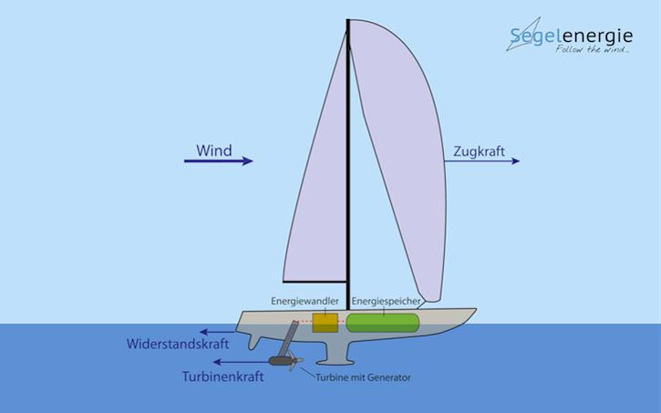 04_Energieschiff_Segel_komplett