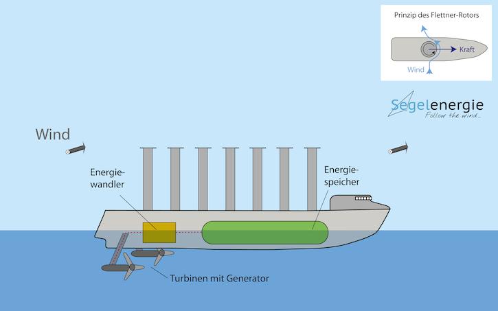 06_Energieschiff_Flettner